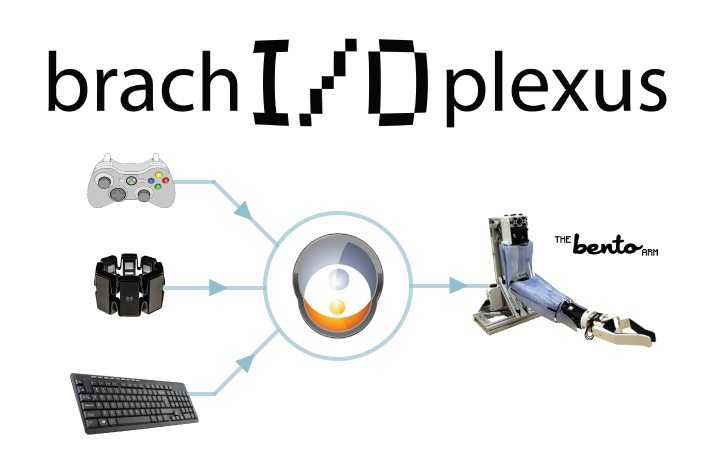 brachI/Oplexus -- a digital nerve center for connecting human interfaces to robotic arms